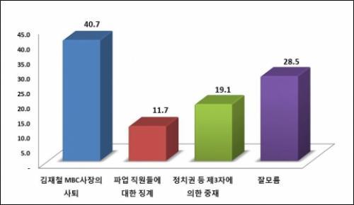 """""""김재철 사장 퇴진이 MBC 파업 해결책"""" 40.7%"""